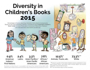Diversity in children's books is misrepresentative of the racial and cultural diversity of our nation.